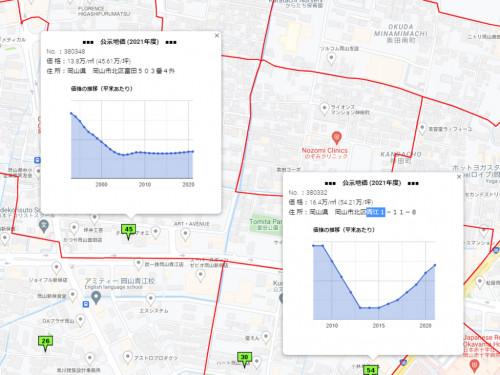 神田町の地価推移